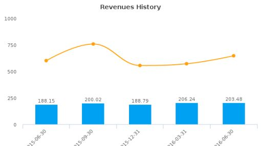 Otter Tail Corp. :OTTR-US: Earnings Analysis: Q2, 2016 By the Numbers : August 12, 2016
