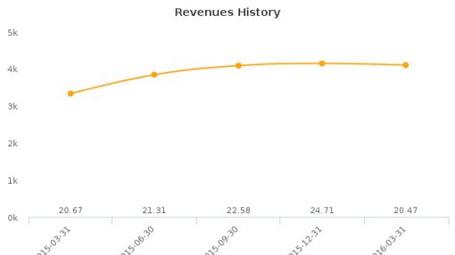 China Jo-Jo Drugstores, Inc. :CJJD-US: Earnings Analysis: Q4, 2016 By the Numbers : June 30, 2016