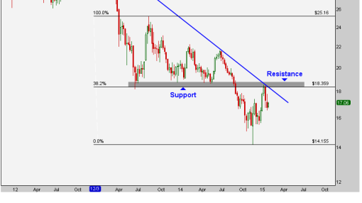 Where Are Gold Prices Headed? Watch Silver