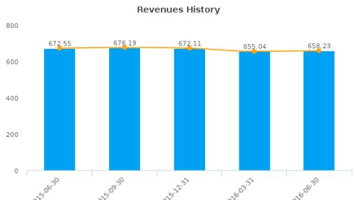 B Communications Ltd. :BCOM-US: Earnings Analysis: Q2, 2016 By the Numbers : August 10, 2016