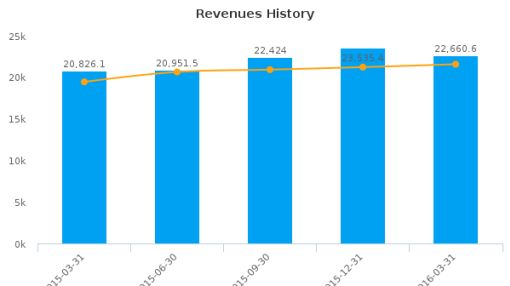 Godrej Consumer Products Ltd. :532424-IN: Earnings Analysis: Q4, 2016 By the Numbers