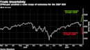 Rallies, Recessions and Routs: Wall Street Handicaps a Trade War