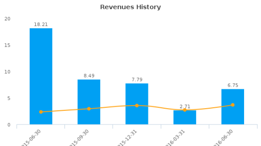 Ur-Energy, Inc. :URG-US: Earnings Analysis: Q2, 2016 By the Numbers : August 11, 2016