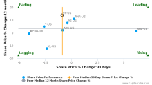 Validus Holdings Ltd. breached its 50 day moving average in a Bearish Manner : VR-US : October 24, 2016