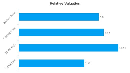 Keller Group Plc : Overvalued relative to peers, but may deserve another look