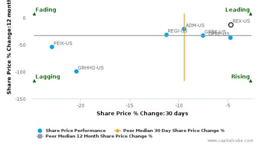 REX American Resources Corp. breached its 50 day moving average in a Bearish Manner : REX-US : June 28, 2016