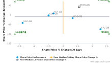 Stobart Group Ltd. breached its 50 day moving average in a Bearish Manner : STOB-GB : October 24, 2016