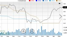 Earnings Estimates Moving Higher for Grupo Financiero (BSMX): Time to Buy?