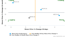 Bright Horizons Family Solutions, Inc. breached its 50 day moving average in a Bearish Manner : BFAM-US : January 20, 2017