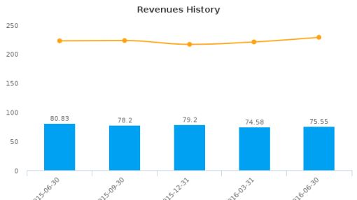 StoneMor Partners LP :STON-US: Earnings Analysis: Q2, 2016 By the Numbers : August 15, 2016