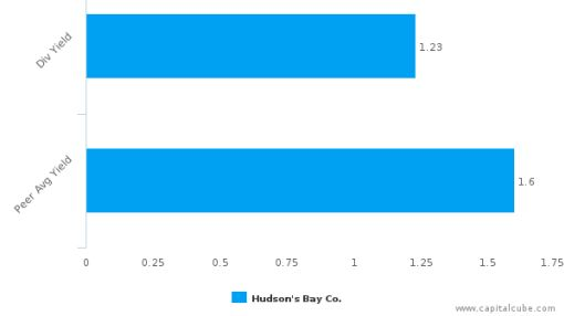 Hudson's Bay Co. : HBC-CA: Dividend Analysis : June 30th, 2016 (record date) : By the numbers : July 18, 2016