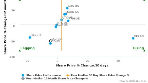 LSB Industries, Inc. breached its 50 day moving average in a Bearish Manner : LXU-US : August 25, 2016