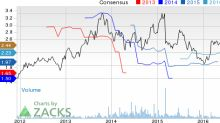 Top Ranked Momentum Stocks to Buy for December 7th