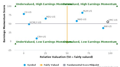 Vulcan Materials Co. breached its 50 day moving average in a Bearish Manner : VMC-US : August 15, 2016