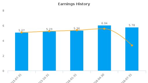 The Descartes Systems Group, Inc. :DSGX-US: Earnings Analysis: Q2, 2017 By the Numbers : September 13, 2016