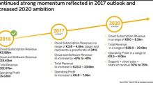 SAP SE Sees Growth Far and Wide