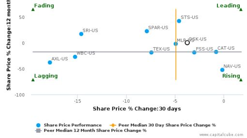 Oshkosh Corp. breached its 50 day moving average in a Bearish Manner : OSK-US : June 28, 2016
