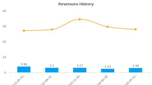 Schmitt Industries, Inc. :SMIT-US: Earnings Analysis: Q4, 2016 By the Numbers : July 22, 2016