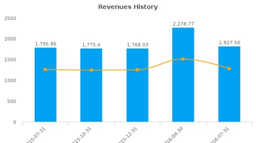 SpartanNash Co. :SPTN-US: Earnings Analysis: Q3, 2016 By the Numbers : August 19, 2016