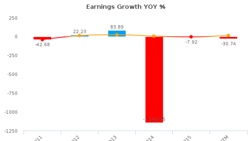 Northern Dynasty Minerals Ltd. :NDM-CA: Earnings Analysis: Q2, 2016 By the Numbers : September 14, 2016