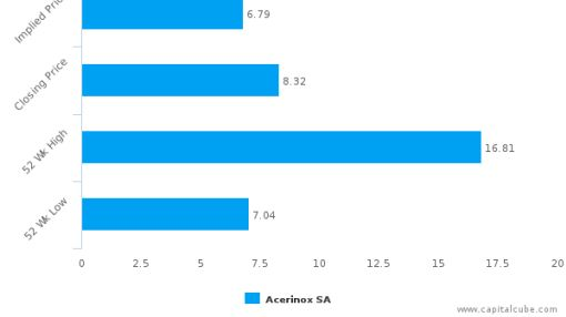 Acerinox SA : Neutral assessment on price but strong on fundamentals