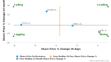 Oil Refineries Ltd. breached its 50 day moving average in a Bearish Manner : ORL-IL : January 11, 2017