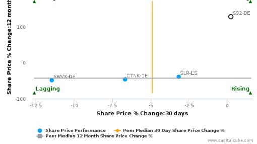 SMA Solar Technology AG breached its 50 day moving average in a Bullish Manner : S92-DE : June 24, 2016