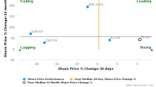 Trevali Mining Corp. breached its 50 day moving average in a Bearish Manner : TV-CA : October 17, 2016