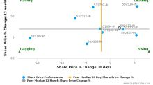 Oil & Natural Gas Corp. Ltd. breached its 50 day moving average in a Bearish Manner : 500312-IN : December 28, 2016