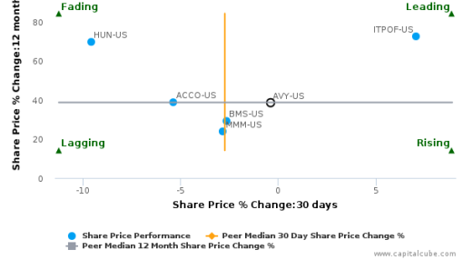 Avery Dennison Corp. breached its 50 day moving average in a Bearish Manner : AVY-US : September 30, 2016