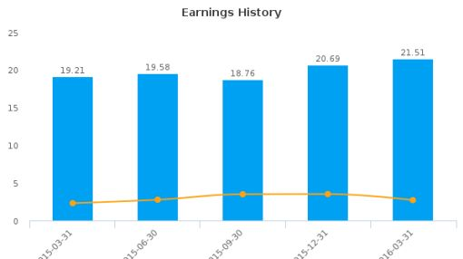 Capitol Federal Financial, Inc. :CFFN-US: Earnings Analysis: Q2, 2016 By the Numbers