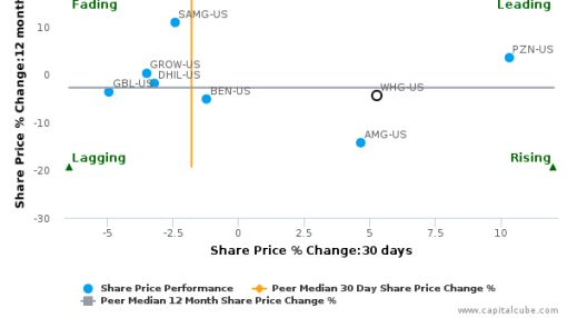 Westwood Holdings Group, Inc. breached its 50 day moving average in a Bullish Manner : WHG-US : September 23, 2016