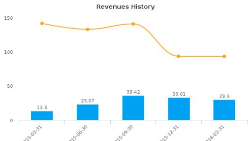 China Finance Online Co., Ltd. :JRJC-US: Earnings Analysis: Q1, 2016 By the Numbers : June 23, 2016