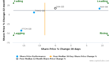 M&C Saatchi plc breached its 50 day moving average in a Bearish Manner : SAA-GB : February 17, 2017