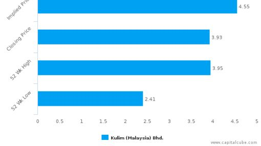 Kulim (Malaysia) Bhd. : Undervalued relative to peers, but don't ignore the other factors