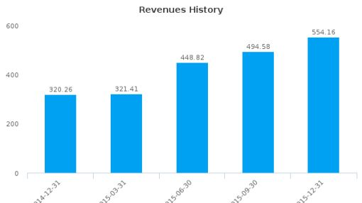 Norbord, Inc. Earnings Analysis: Q4, 2015 By the Numbers
