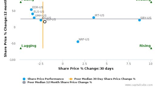 Sun Communities, Inc. breached its 50 day moving average in a Bearish Manner : SUI-US : August 25, 2016