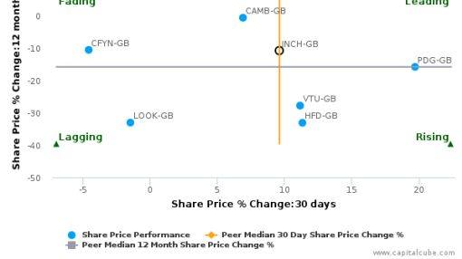 Inchcape Plc breached its 50 day moving average in a Bearish Manner : INCH-GB : July 29, 2016