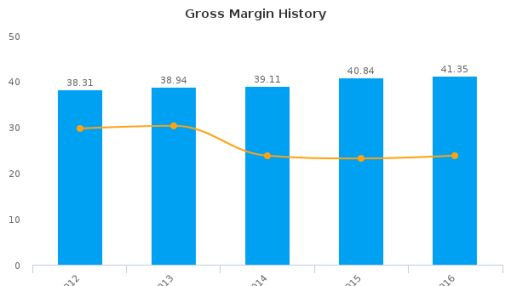 1-800-FLOWERS.COM, Inc. :FLWS-US: Earnings Analysis: 2016 By the Numbers : August 26, 2016