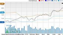 Applied Materials (AMAT): Strong Industry, Solid Earnings Estimate Revisions