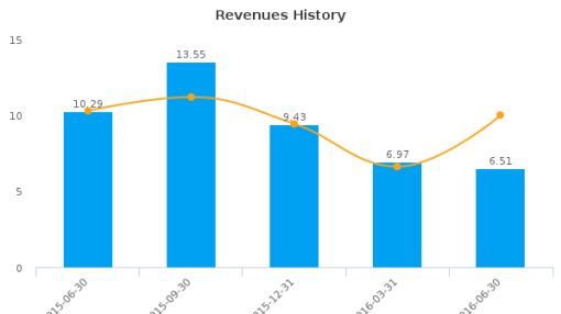 Sabine Royalty Trust :SBR-US: Earnings Analysis: Q2, 2016 By the Numbers : August 12, 2016