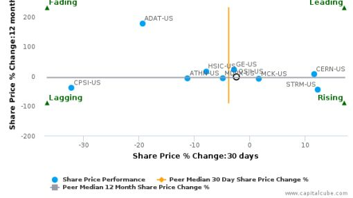 Quality Systems, Inc. breached its 50 day moving average in a Bullish Manner : QSII-US : August 12, 2016