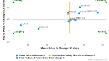ManpowerGroup, Inc. breached its 50 day moving average in a Bearish Manner : MAN-US : May 18, 2017