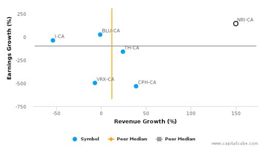 Nuvo Pharmaceuticals, Inc. :NRI-CA: Earnings Analysis: Q2, 2016 By the Numbers : August 24, 2016
