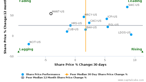 ManTech International Corp. breached its 50 day moving average in a Bearish Manner : MANT-US : September 27, 2016
