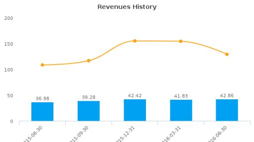 KNOT Offshore Partners LP :KNOP-US: Earnings Analysis: Q2, 2016 By the Numbers : August 15, 2016