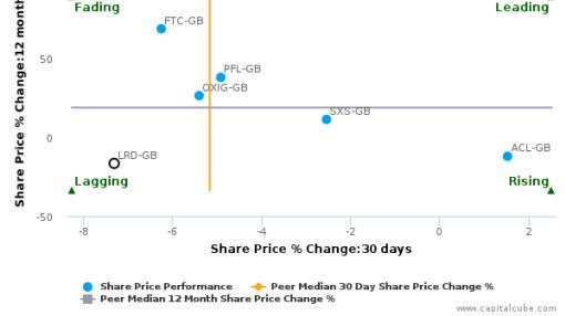 Laird Plc breached its 50 day moving average in a Bullish Manner : LRD-GB : September 16, 2016