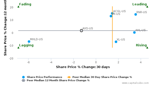 AXIS Capital Holdings Ltd. breached its 50 day moving average in a Bearish Manner : AXS-US : September 26, 2016