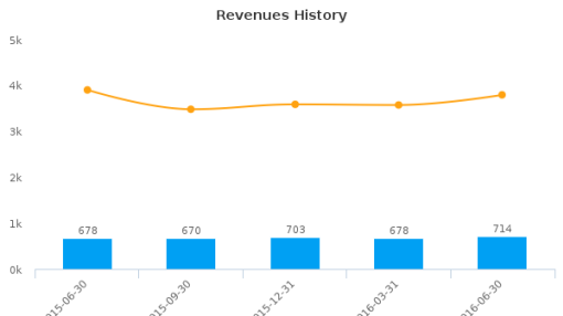 Comerica, Inc. :CMA-US: Earnings Analysis: Q2, 2016 By the Numbers : July 21, 2016