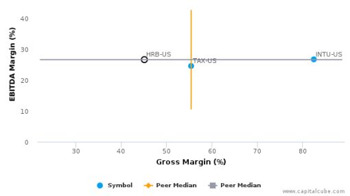 H&R Block, Inc. :HRB-US: Earnings Analysis: 2016 By the Numbers : July 22, 2016